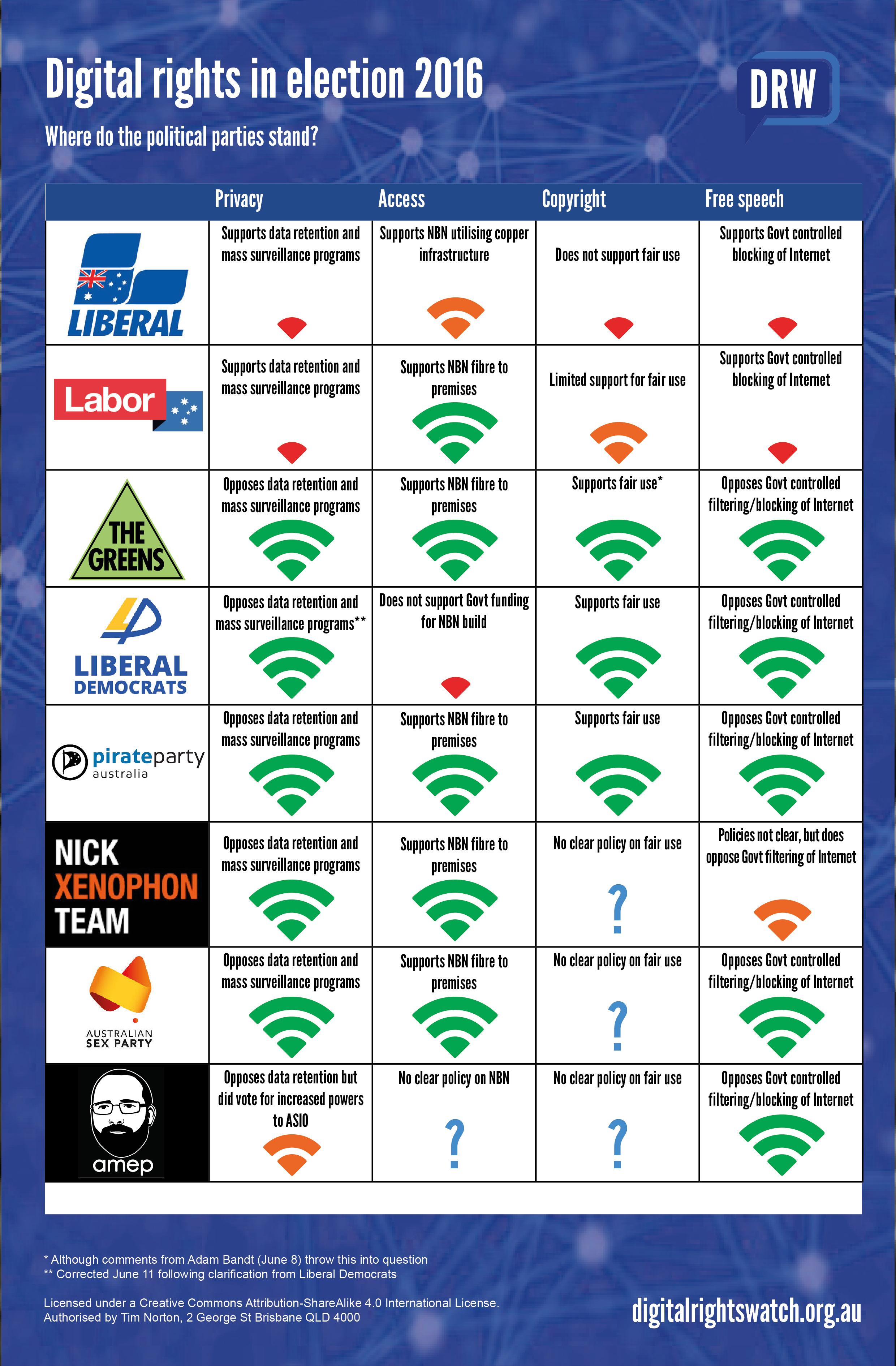 2016 Election ScorecardV4